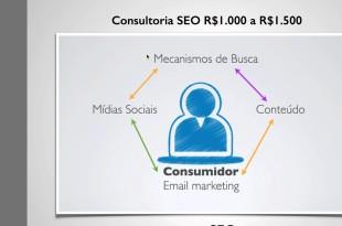Como vender seu cohecimento em vendas online