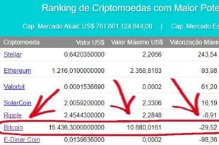 O Bitcoin Vai Cair??